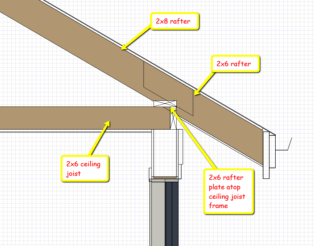Texas Roof Framing Conventions Framing Contractor Talk