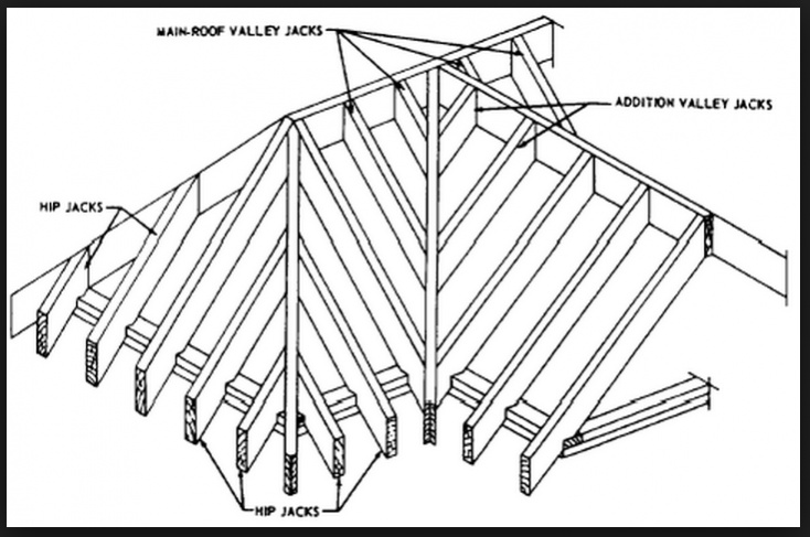 Cross Gable Rafter Question Framing Contractor Talk
