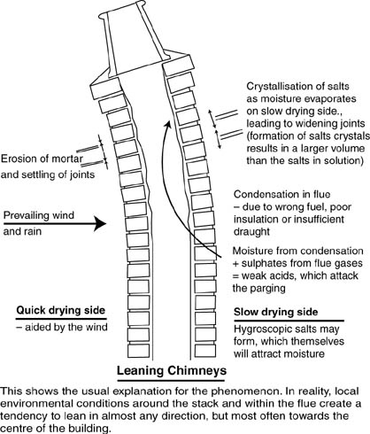 What Causes Bending Brick Chimneys Masonry Contractor