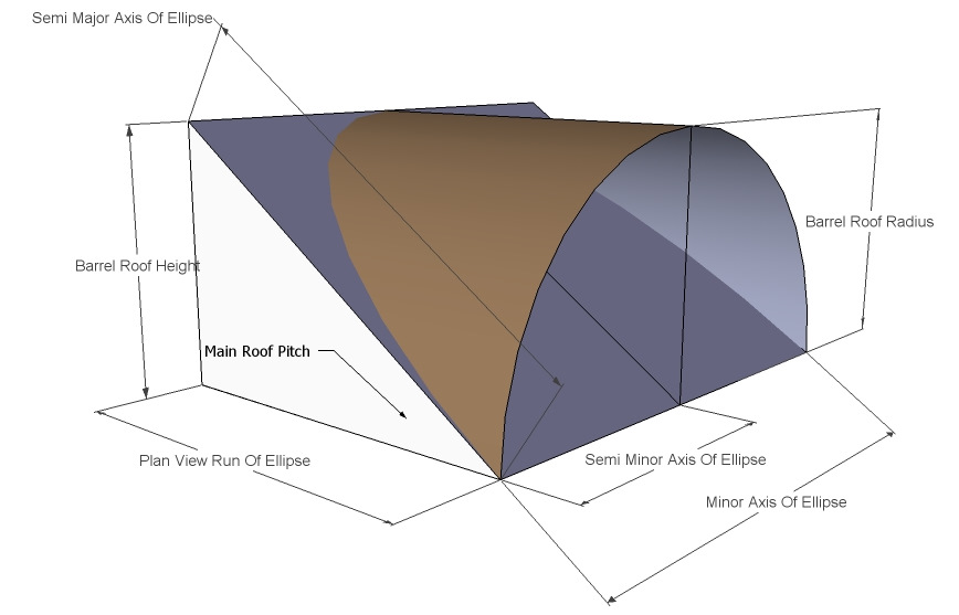 Dormer Shed Roof, Barrel Roof, CutIn Dormer, Eyebrow Dormer-barrel_roof_text.jpg