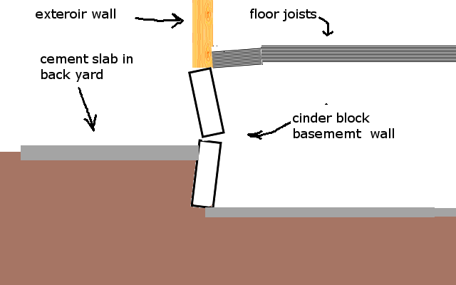 Foundation wall cracked and leaning inward.-basement-wall.png