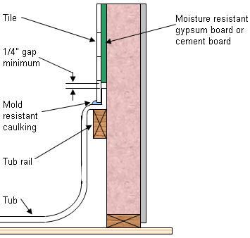 Screwing Drywall Around Tub Enclosures - Drywall