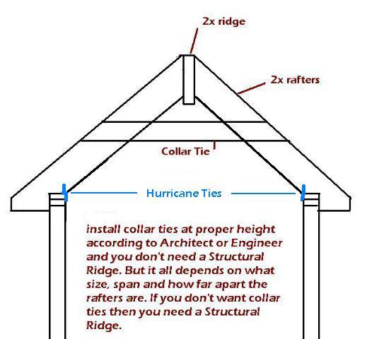 Collar Ties Page 3 Framing Contractor Talk