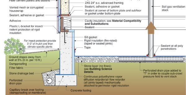 Sealing details for conditioned crawlspace general for Crawl space foundation design