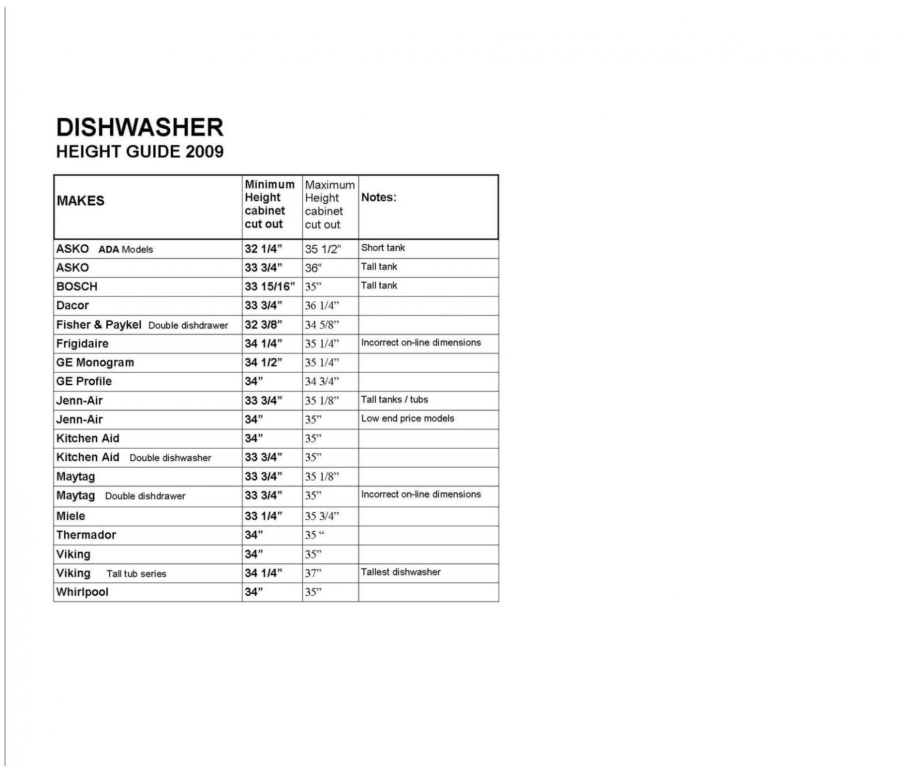Tile Under Cabinets-dishwasher-height.jpg