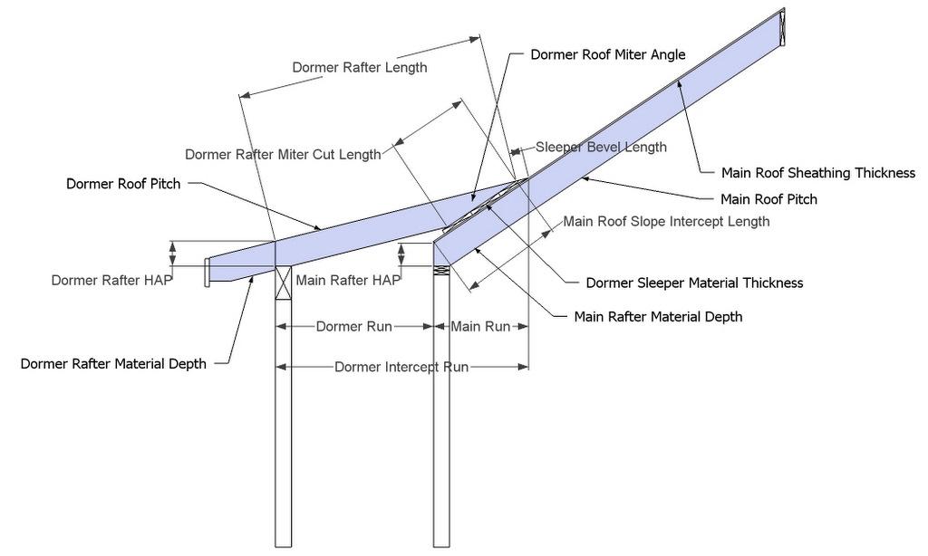 Dormer Shed Roof, Barrel Roof, CutIn Dormer, Eyebrow Dormer-dormer_shed_roof_text.jpg