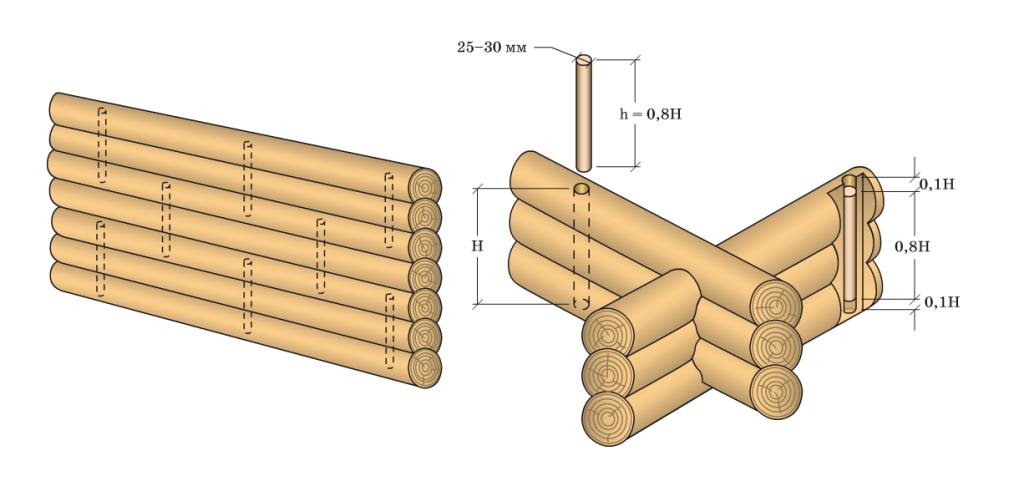 Wood Foundations-drevo78-ispolzovanie-nagelei-ris-2-1024x486.png