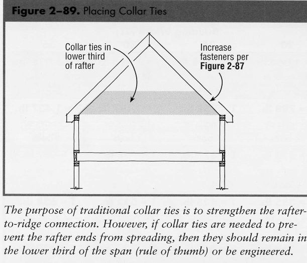Collar Ties Page 4 Contractor Talk Professional Construction And Remodeling Forum