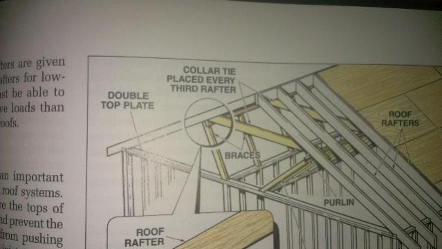 Sagging Rafters Construction Contractor Talk
