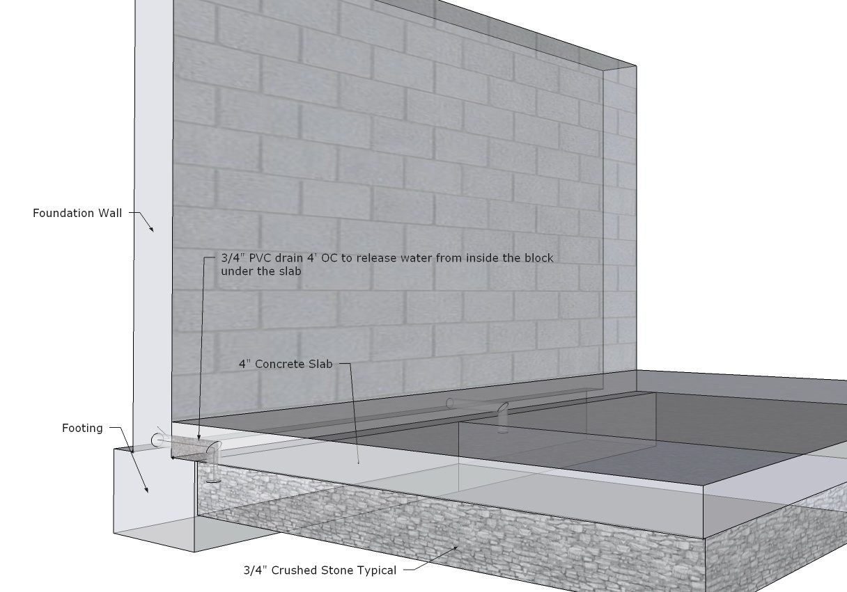 Why Basement Is Leaking?-foundation-block-drain.jpg