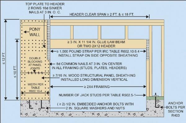 Garage Door Headers At Door Height Or Top Of Wall Page