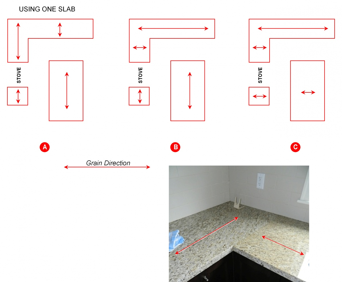 Bad Granite Counter Installation - Help please!-granite-tops-grain-directiion-gif.jpg
