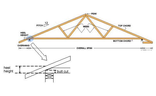 Ballon Framing a Gable wall.-heel-height.jpg