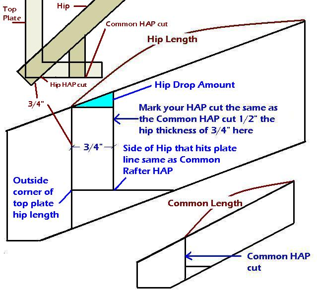Roof Framing Framing Contractor Talk
