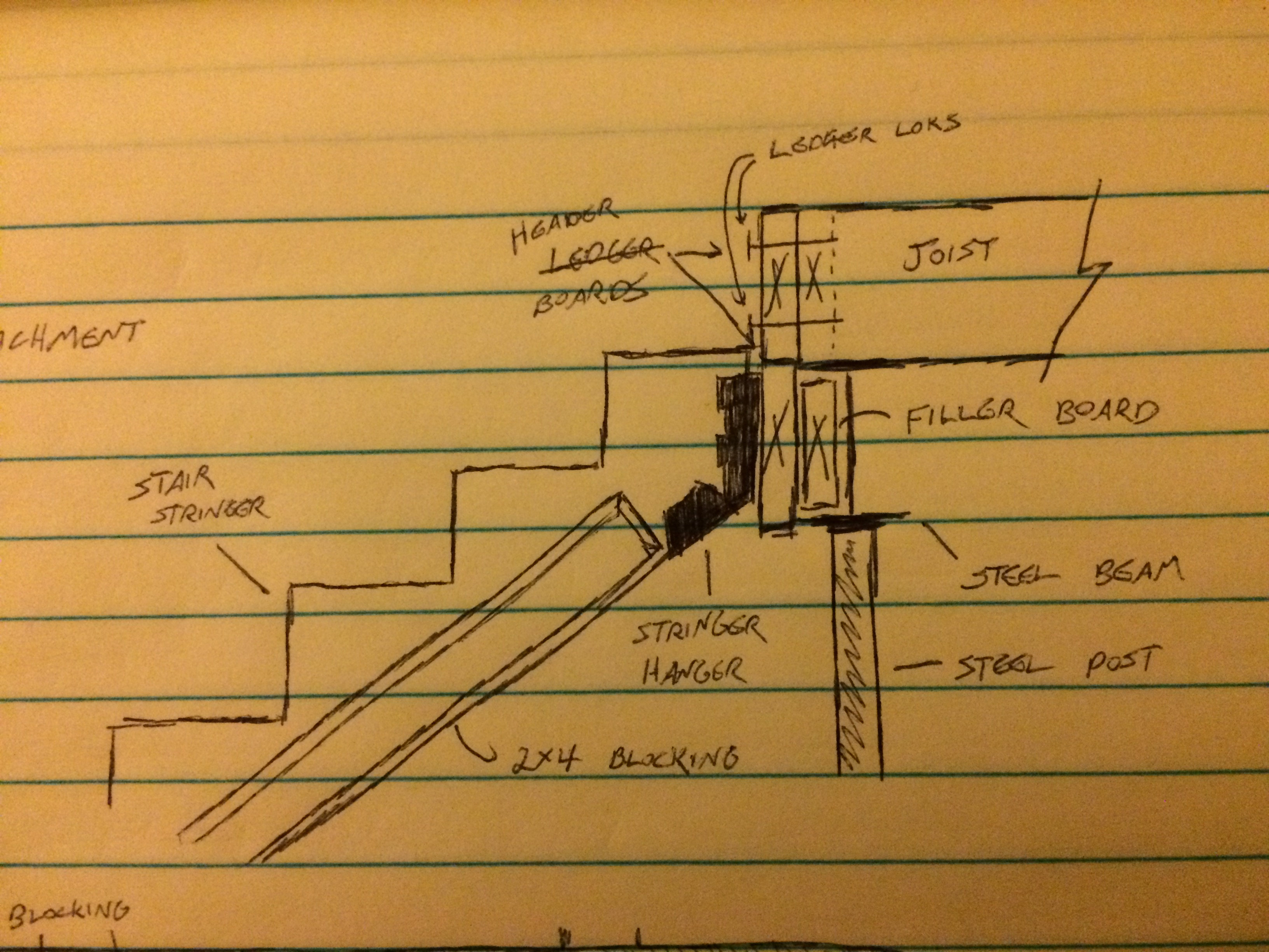 Moving Basement Stairs Carpentry Contractor Talk