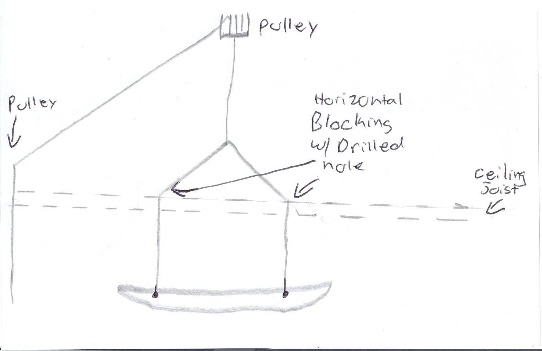 Canoe hoist plans | Antiqu Boat plan