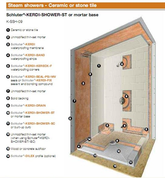 Kerdi on the ceiling tiling contractor talk - Ditra shower system ...