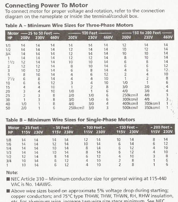 Calculating Conduit Fill Motor Awg Chart Jpg
