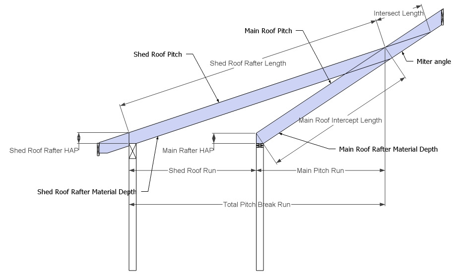 Dormer Shed Roof, Barrel Roof, CutIn Dormer, Eyebrow Dormer-pitch_break_roof_2.jpg