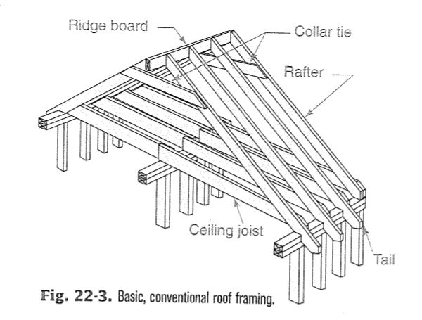 ceiling joists and drywall on center