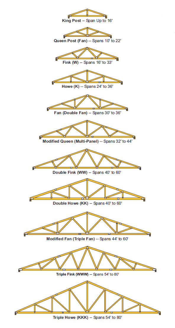 Truss system and removing walls-roof-truss-designs.jpg