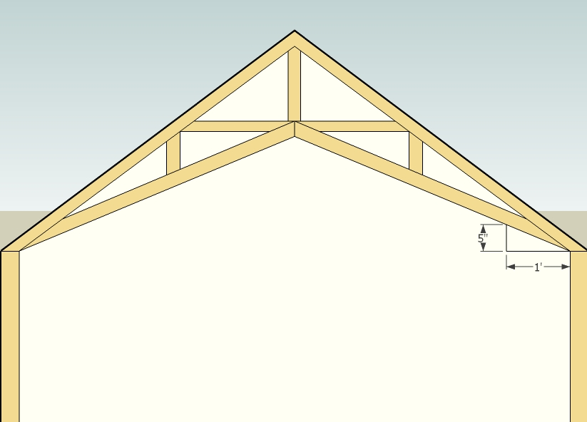 How To Design A Simple Roof Truss Joy Studio Design