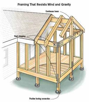25 X25 Deck W Roof Help Carpentry Contractor Talk