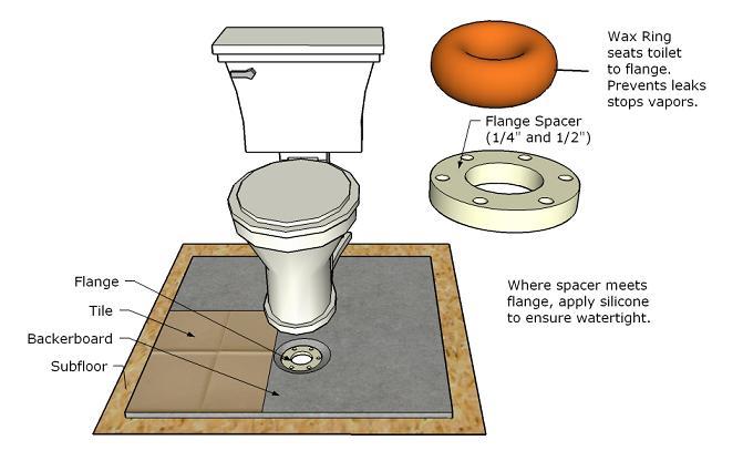how to cut tile around toilet