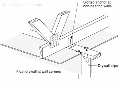 Tiny House Plans additionally Darlene likewise Metal Drywall Repair Clips in addition Sutter Creek likewise Dfcb57e5d1044e9a82b299628e9e0ec1. on bedroom interior design