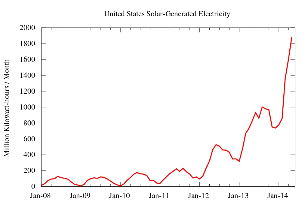 What would be the best trade to be in, in the coming future?-us_monthly_solar_power_generation.jpg