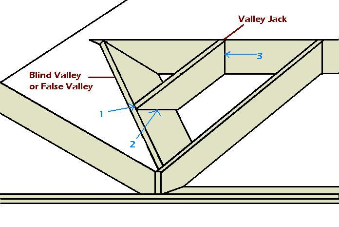 blind valley jacks-valley-false-blind.jpg