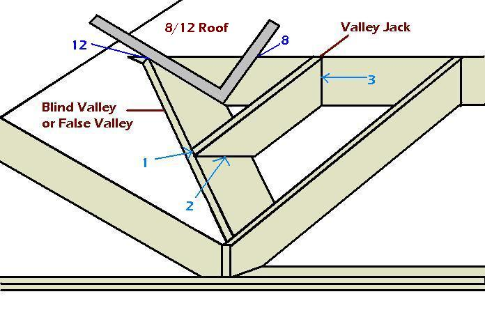 blind valley jacks-valley-false-blind-scribe-ridge-bottom.jpg