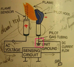 Why Is The Flame Sensor Grounded?